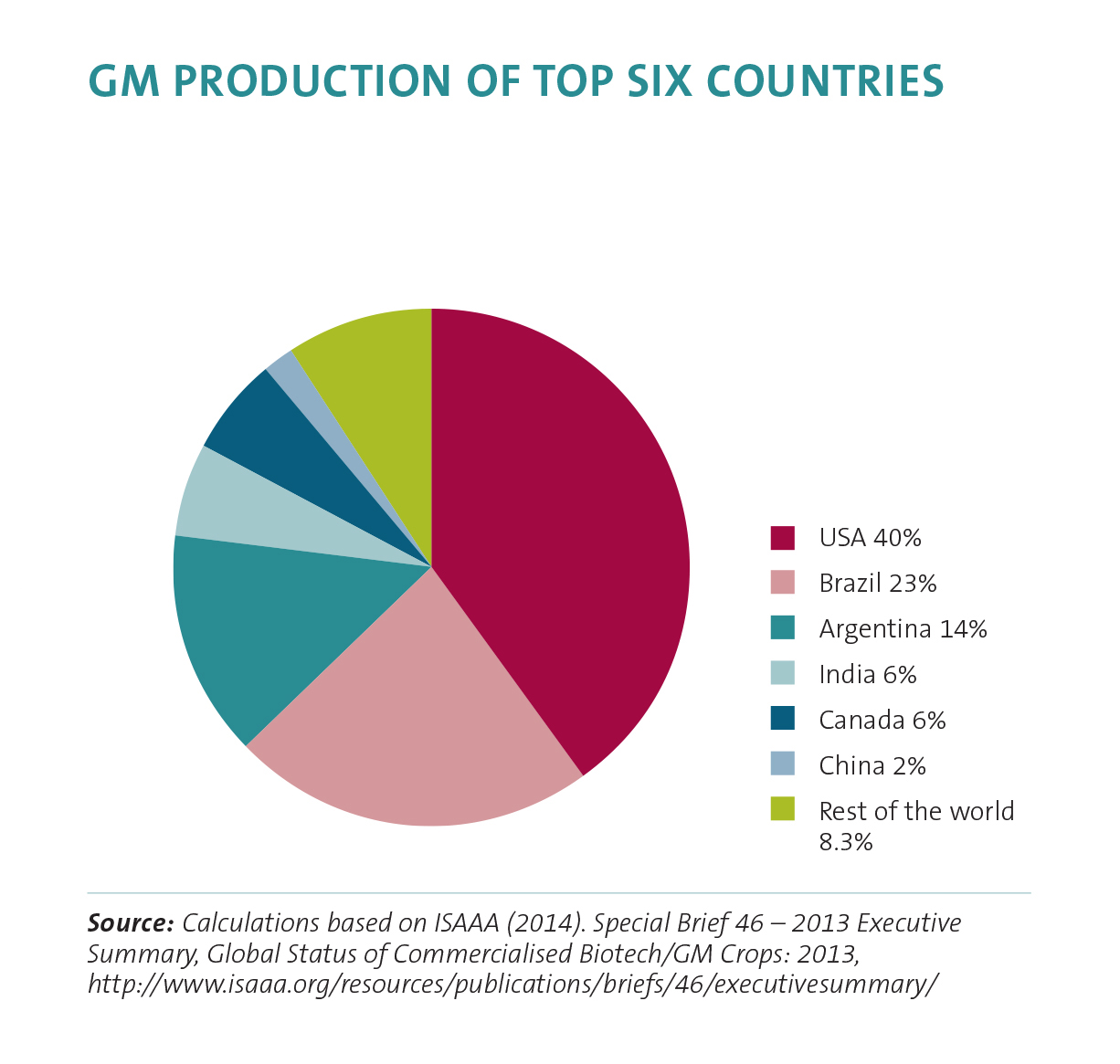 GM production of top six countries
