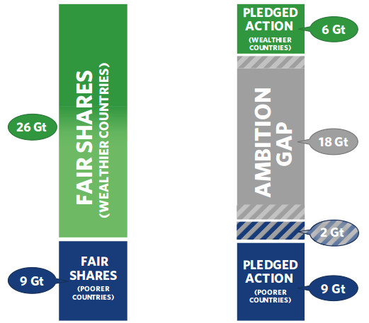 Fair shares Paris Agreement
